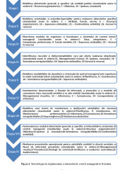 Implementarea standardelor de control intern la nivelul entitatilor publice